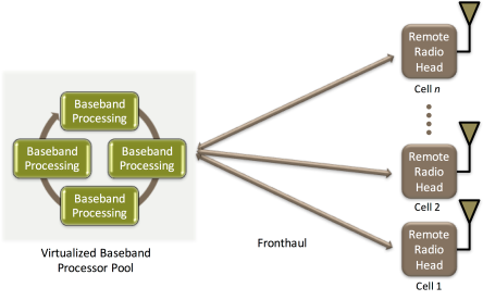Virtual RAN architecture