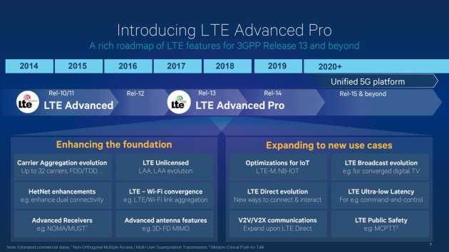 LTE-Advanced PRO (4.5G) Features and Roadmap.